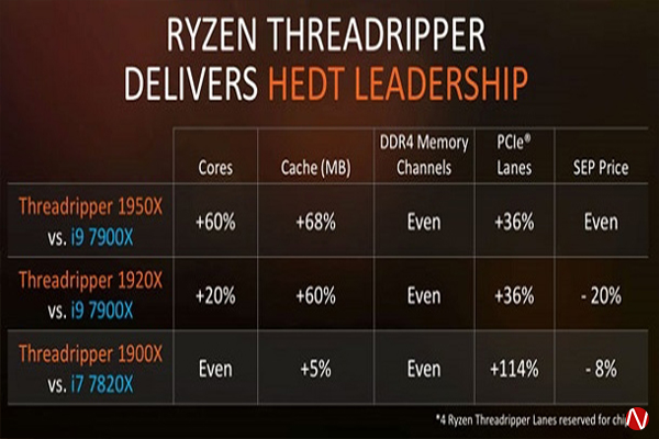 Ryzen Threadripper Comparison