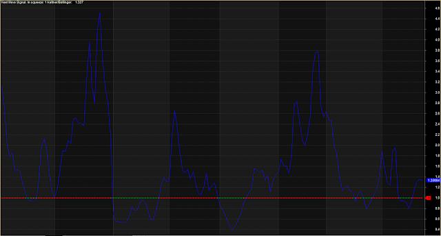 Bollinger Band Volatility Indicator