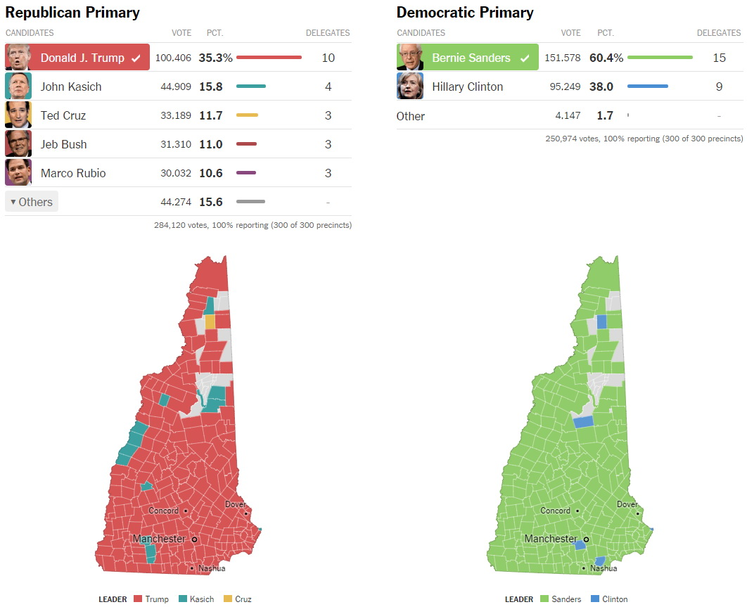 Results of the 2016 New Hampshire Presidential Primar