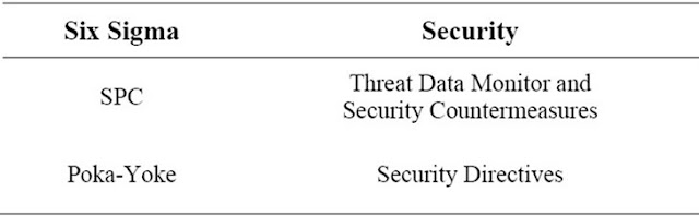 Table 4. Control phase mapping to security management.