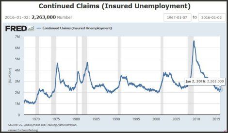 Number of people collecting unemployment benefits in the US