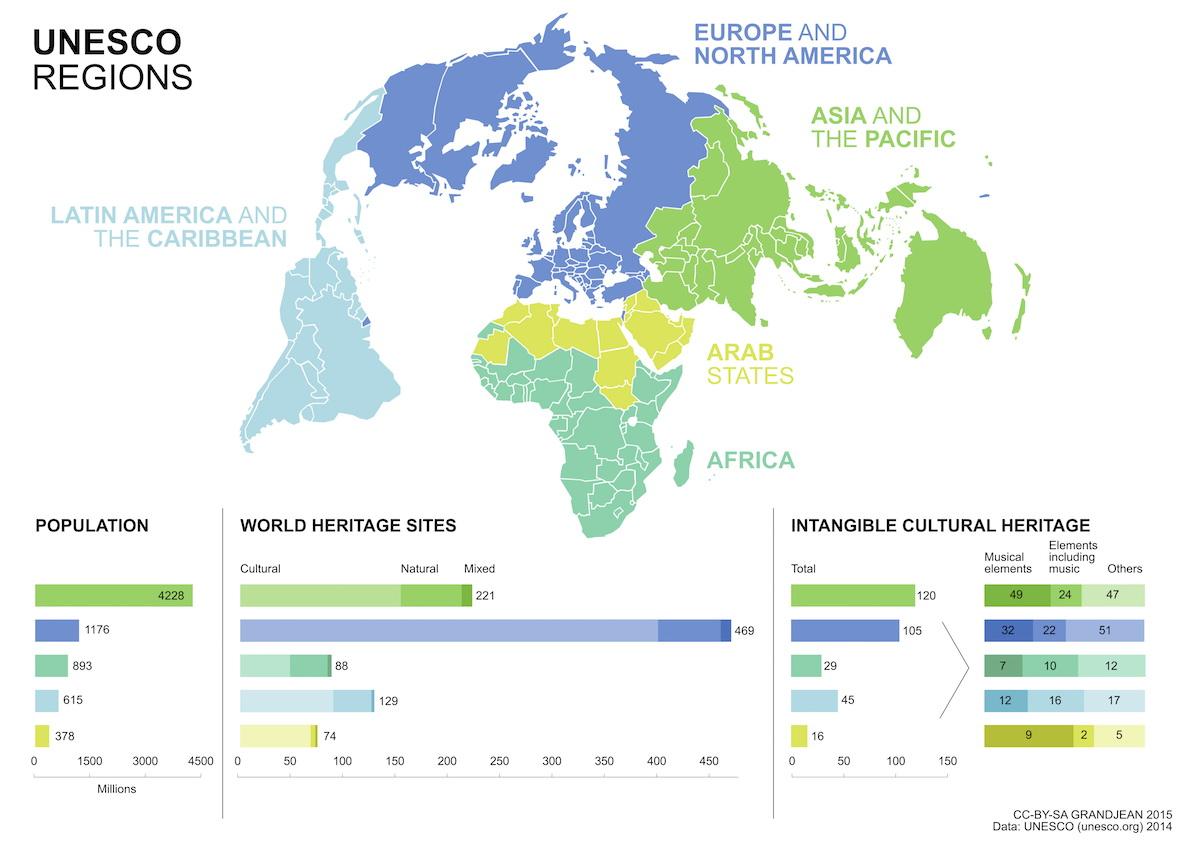 UNESCO regions