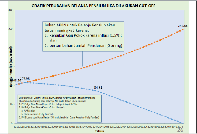 gaji pensiun pns