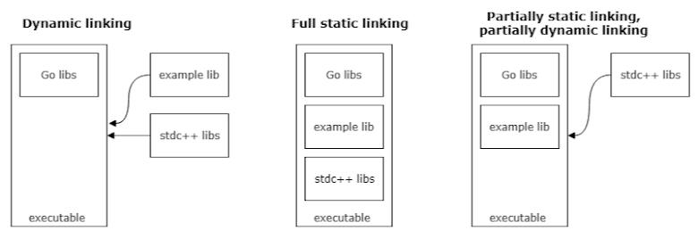 範例幾種的 linking 方式