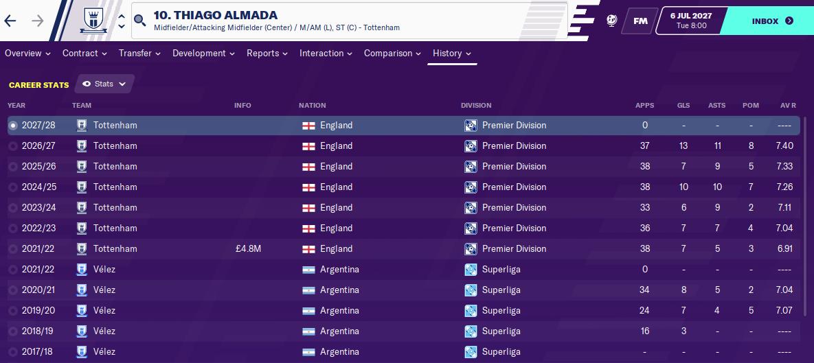 Thiago Almada: Career History until 2027