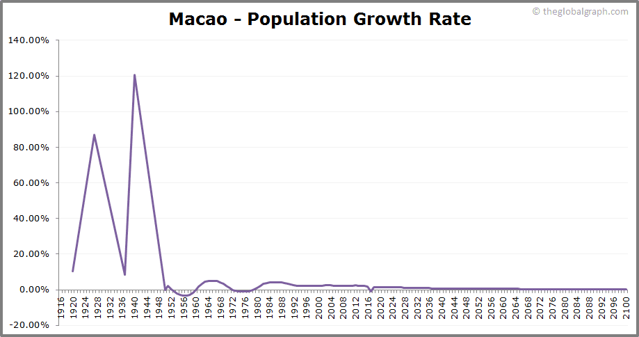 Macao  Population Growth Rate