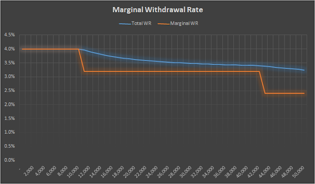 Marginal withdrawal rates