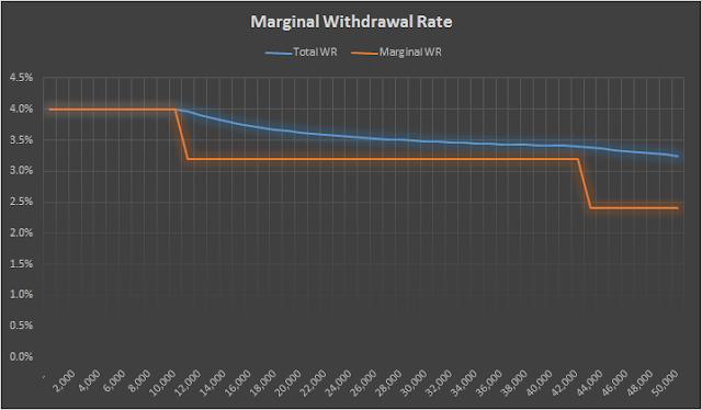 Marginal withdrawal rates