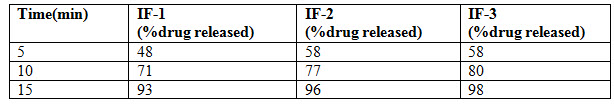 Dissolution profile of Nifedipine tablet