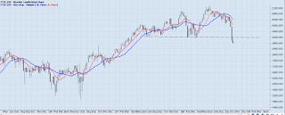 Chart Ramblings
