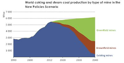 Producción mundial de carbón hasta 2040