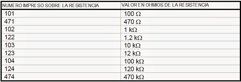 valores típicos de resistencias SMD