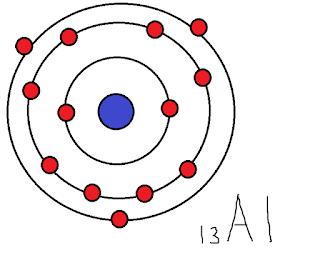 Konfigurasi Elektron (Cara Kulit) Untuk Golongan A