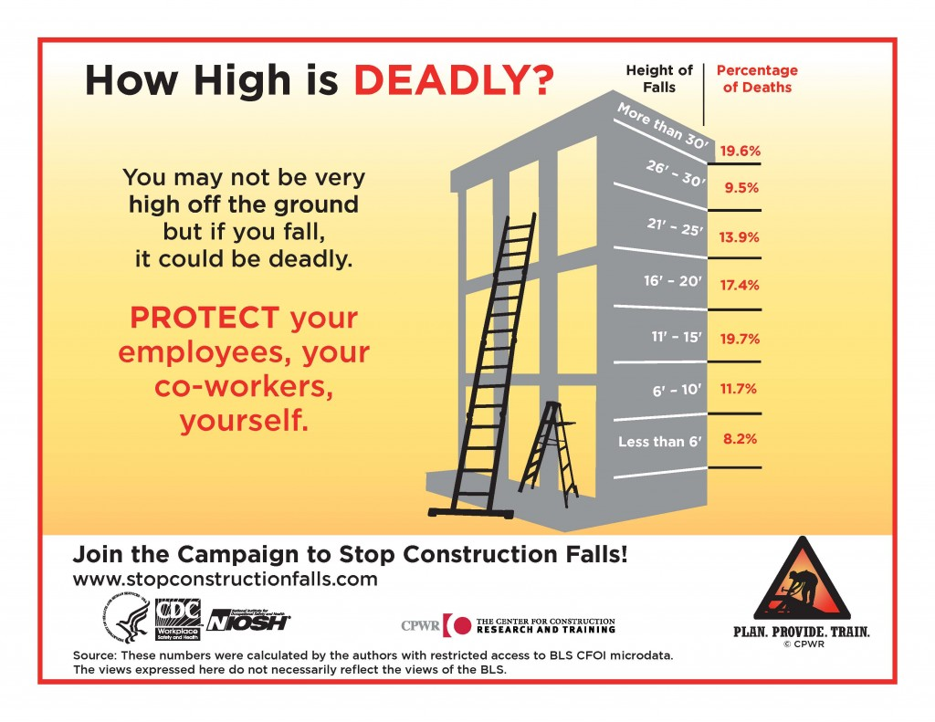 Process Safety Management India Working At Height Safety