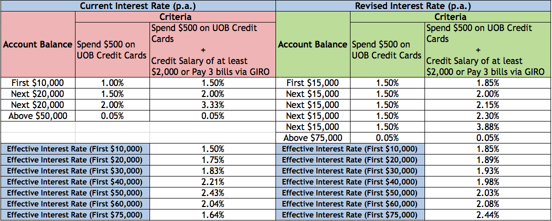 Revision Of Interest Rates For Uob One Account The Boy Who Procrastinates Tbwp