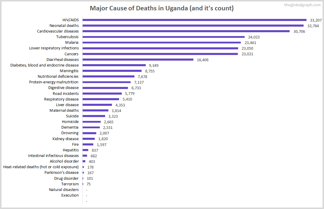 Major Cause of Deaths in Uganda (and it's count)