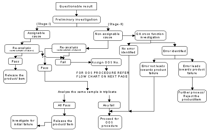Oos Investigation Flowchart Pharmaceutical Guidelines