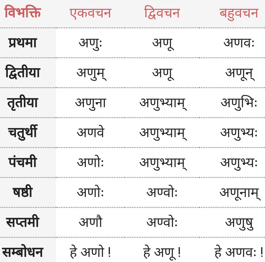 Anu ke roop - Shabd Roop - Sanskrit