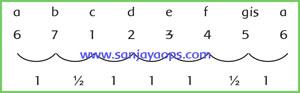 contoh-urutan-tangga-nada-diatonis-minor-harmonis-halaman-50