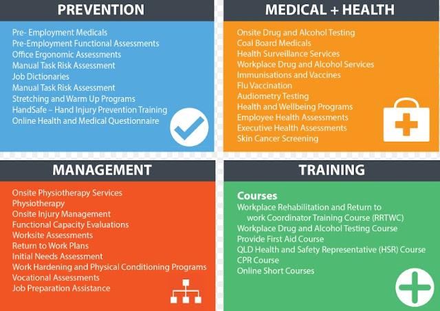 Contoh Aktivitas Kerja Dokter Perusahaan Dan Kesehatan Kerja