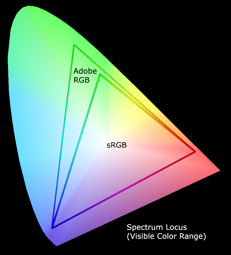 Digital Graphics: Colour spaces