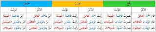 Banyak memang postingan yang membahas tentang na Na'at Man'ut | Contohnya | Nahwu Praktis
