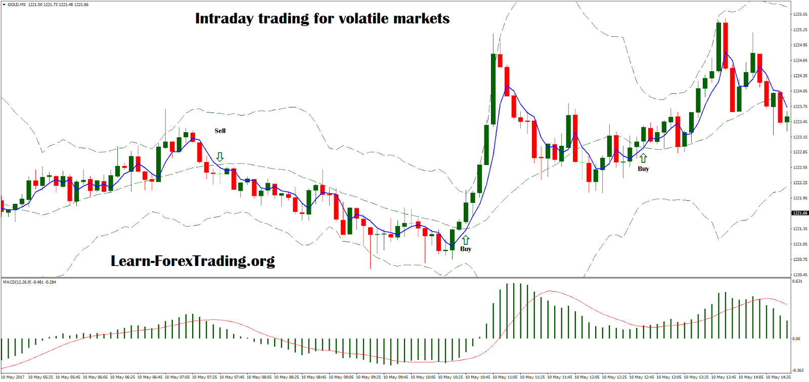 Intraday forex trading strategies