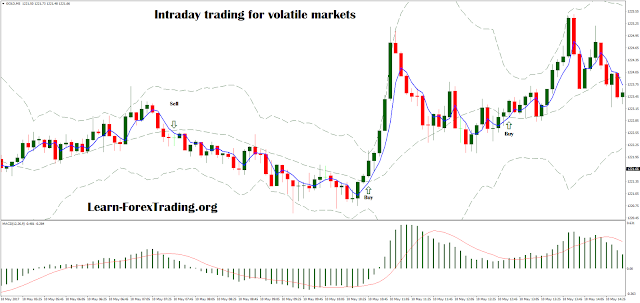 Intraday trading for volatile markets with Bollinger Bands