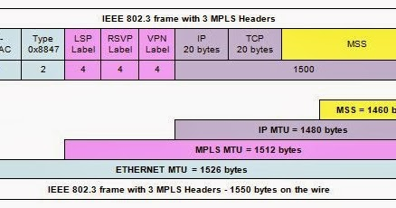 IP MTU, TCP MSS and TCP windows sizes defaults - IP dreams