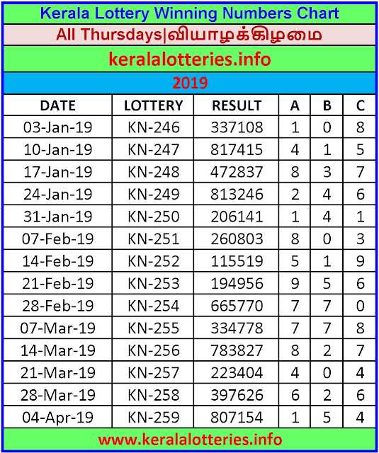 Kerala Lottery Winning Number Chart Thursday -2019