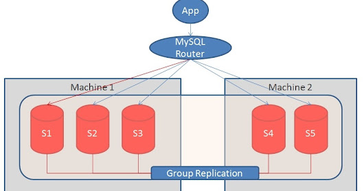 WatchDog for MySQL Group Replication Servers