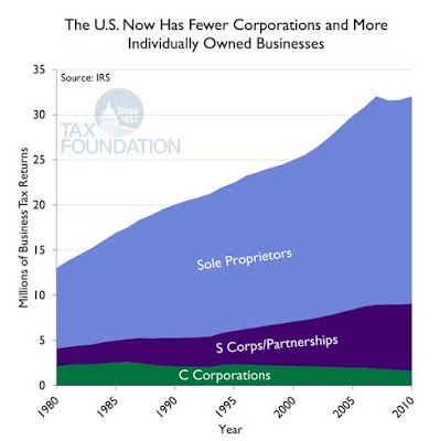 sole proprietors, s corps and c corps growth chart