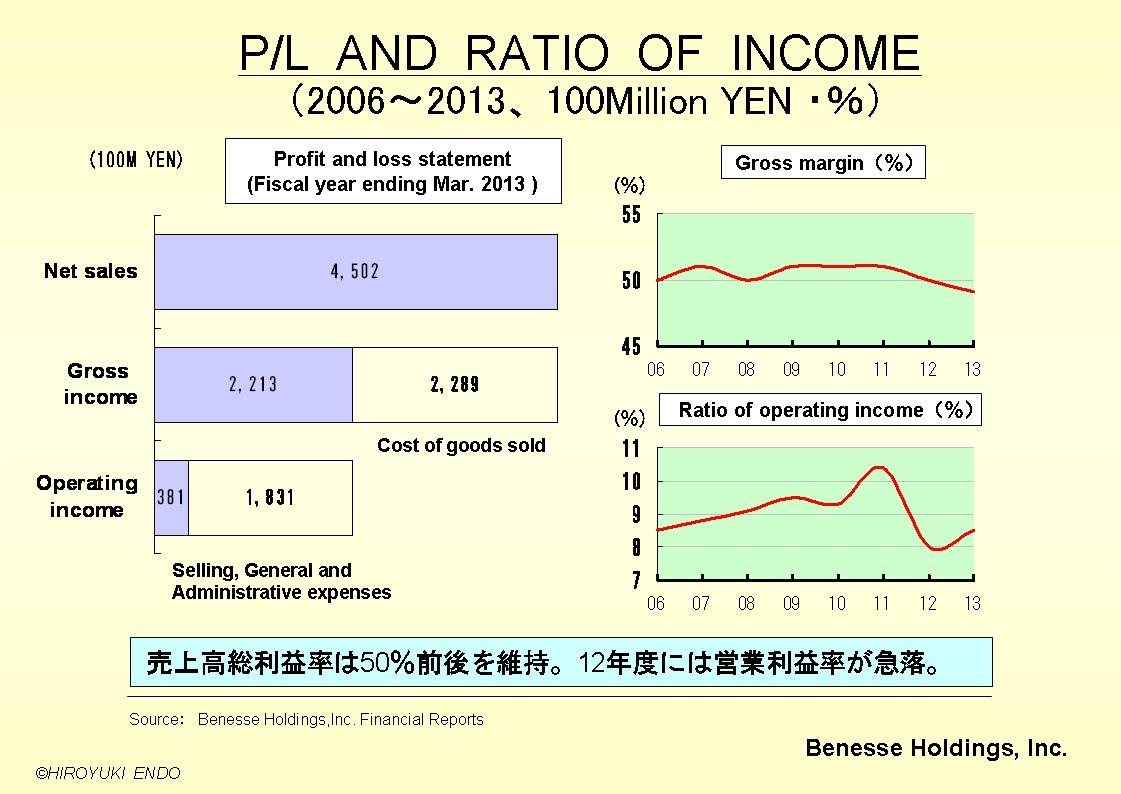 株式会社ベネッセHDの損益計算書及び利益率