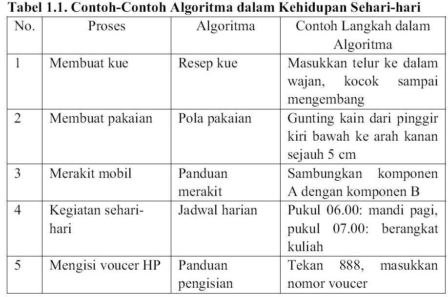 Algoritma Dan Contoh Dalam Keseharian Catatan Si Dimboy