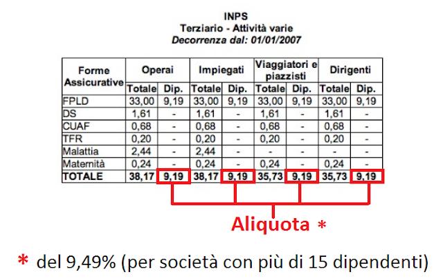 aliquota-busta-paga