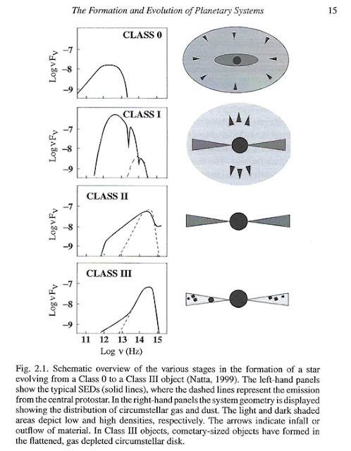 "Spectral Energy Distribution identification with disk evolution (Klahr&Bradner, ""Planet Formation"")"