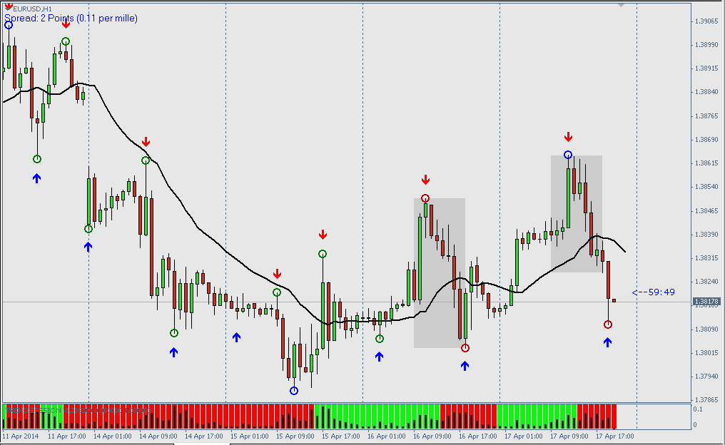 Price action trading no indicators