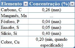 ASTM A36 Composição Química Barras