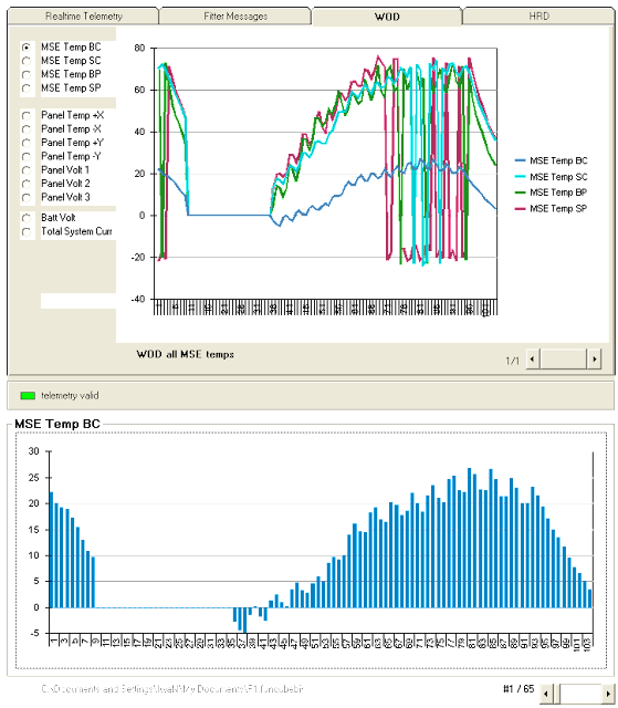 WOD chart  FUNCube-1  Telemetry Decoder