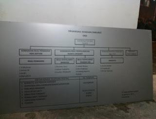 Papan struktur organisasi bahan ACP alumunium