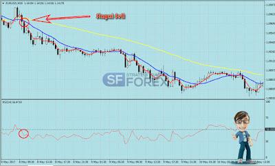 Strategi Trading Forex
