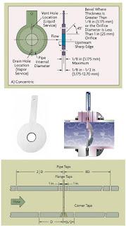 Orifice Plate jenis Concentric