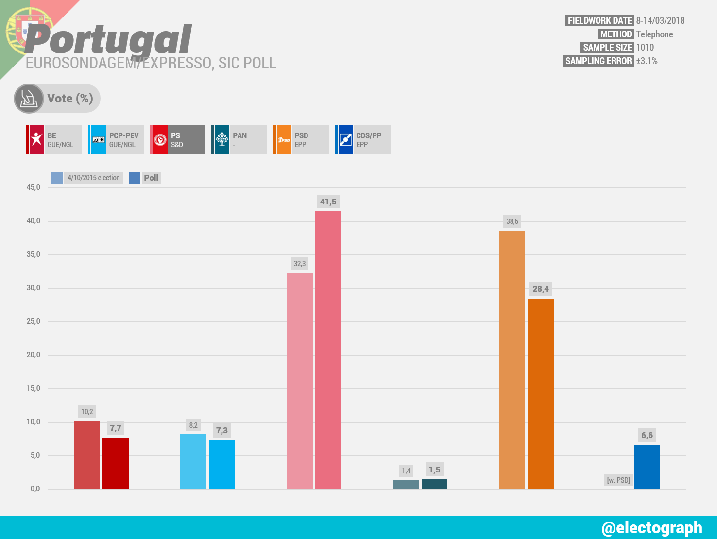PORTUGAL Eurosondagem poll chart, March 2018