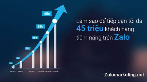 Kênh bán hàng mới - Bán hàng qua Zalo