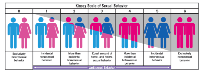 Kinsey Sexual 14