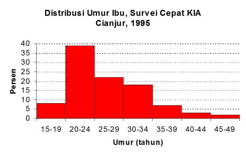 Irsa22 penyajian data penelitian tengah sebagai standar mutu produk dari distribusi atau penyebaran datanya contoh histogram b diagram garis ccuart Gallery