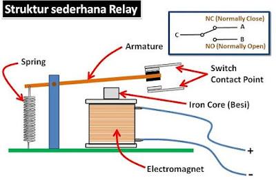 Struktur Rangkaian Relay