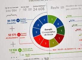 http://www.tunelyz.com/2014/10/tunisie-le-mode-de-scrutin-explique.html