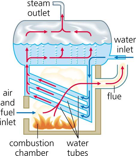 Image result for water tube boiler