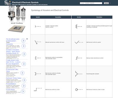 Symbols of Actuators and Electrical Controls